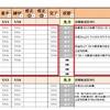"""発達障害者支援""""Teacch Program""""をタスク管理で実践!③"""
