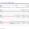 t_wadaさんと柴田芳樹さんの講演から、テスト駆動開発の良さを実感しました。 #JaSST