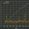 グラフ作成スクリプトを改善(信用倍率3倍&合算)