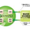 日本ケアサプライ 事業内容と業績推移