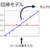 第3回:RとPythonで学ぶデータサイエンス数学~線形回帰と最小二乗法~