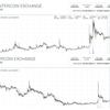 アルトコインの購入基準