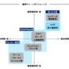 コメダホールディングス(3543)企業分析③