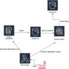 AWS DynamoDB exportとAthena CreateTable/ExecuteQueryを定期的に実行するLambdaでお手軽データ解析基盤を手に入れる