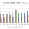 【資産運用】2021年6月の配当金・分配金収入