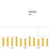 薪ストーブブログが5万PV/月に成長した。5万PV程度の趣味ブログはアドセンスよりももしもアフィリエイトの相性が良い、という話。