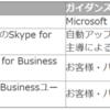 Office365 Skype for Businessが一部EoSとなっていくようです