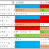 5/6(水) 2020年 G2 兵庫チャンピオンシップ 血統からの勝ち馬探し