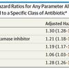 1歳までに抗菌薬に曝露されると、アレルギー疾患発症の頻度が上昇する