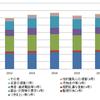 ストーカー行為形態別の件数推移(2012年~2016年)