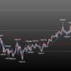欧州時間の米ドルの見通し 期待の値動きに