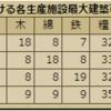 内政メモ:★7と★8比べてみた