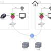 raspberry pi 3B+でテレビ電話システムを構築する