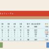 競走馬血統検索アプリ製作記【15】