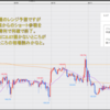 FX米ドル見通しチャート分析 環境認識、初心者へ2021年6月第3週