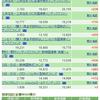 資産公開(2017年5月) (投資信託)