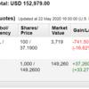 米国株投資状況 2020年5月第4週