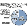 福山氏 東京新聞の調査をもとに政府批判  2021年5月25日