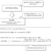 LLVMのバックエンドを作るための第一歩 (16. ISELLowering内でのReturn文の取り扱い)