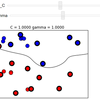 Machine Learning with Scikit Learn (Part IV)