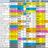 【ストークステークス予想(阪神)】2020/6/7(日)