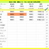 秋のGⅠ対決 4週目(菊花賞)の結果