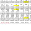 2020年8月度家計簿(共働き4人 家族) 2ヵ月連続赤字