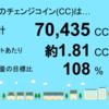 6月分の茂原市本納1号発電所のチェンジコイン合計は70,435CCでした!