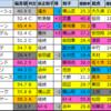 【エルムステークス2020】偏差値1位はウェスタールンド