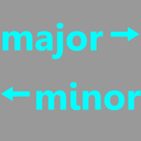 not major is not minor