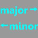 not major is not minor