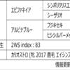 POG2020-2021ドラフト対策 No.43 ブラックパンサー