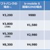 ソフトバンクのMVNO 明日から開始 やっぱり高い!いゃ安い!?