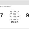 琉球ゴールデンキングス、10/7(土)の名古屋D戦をスポナビライブで観戦したった。