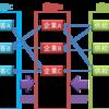個別企業分析をするために、業界を徹底的に分析する方法