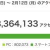 336万アクセス達成したぞ笑。