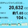 9月分の千葉市緑区高田町1号発電所のチェンジコインは20,632CCでした!