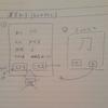 アプリ作り方 android 「アプリの基本構造設計 」