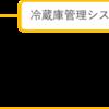 スマート冷蔵庫開発4:メール送信プログラム