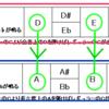 (基礎)移調楽器の理解と移調方法早見表