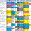 【浜松ステークス(中京) 偏差値予想】2020/12/5(土)