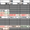 AKB48選抜総選挙2017についての年代別考察