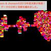 Johnson & Johnsonの2019年度決算が発表!データの分析と見解を纏めました。