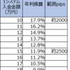 【ループイフダン4・5すくみと裁量の結果】9月3週は2500pips証拠金で年利換算29.3% (すくみ11.9%+裁量17.4%)。すくみ+裁量での実績を載せます。