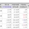 平成29年10月の株主優待銘柄の株価上昇を見てみる