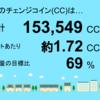 5月分の宮崎県三股町1号発電所のチェンジコイン合計は153,549CCでした!