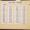 筑波大学附属高等学校試験結果