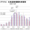 【一都三県と北海道の対応を比較】 ~COVID-19対策、まずは各知事がベストを尽くせ~