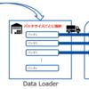 PyTorchを使った機械学習のお勉強 DatasetとDataLoaderについて