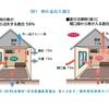 お金をかけずに夏涼しく冬暖かい家にする方法3選